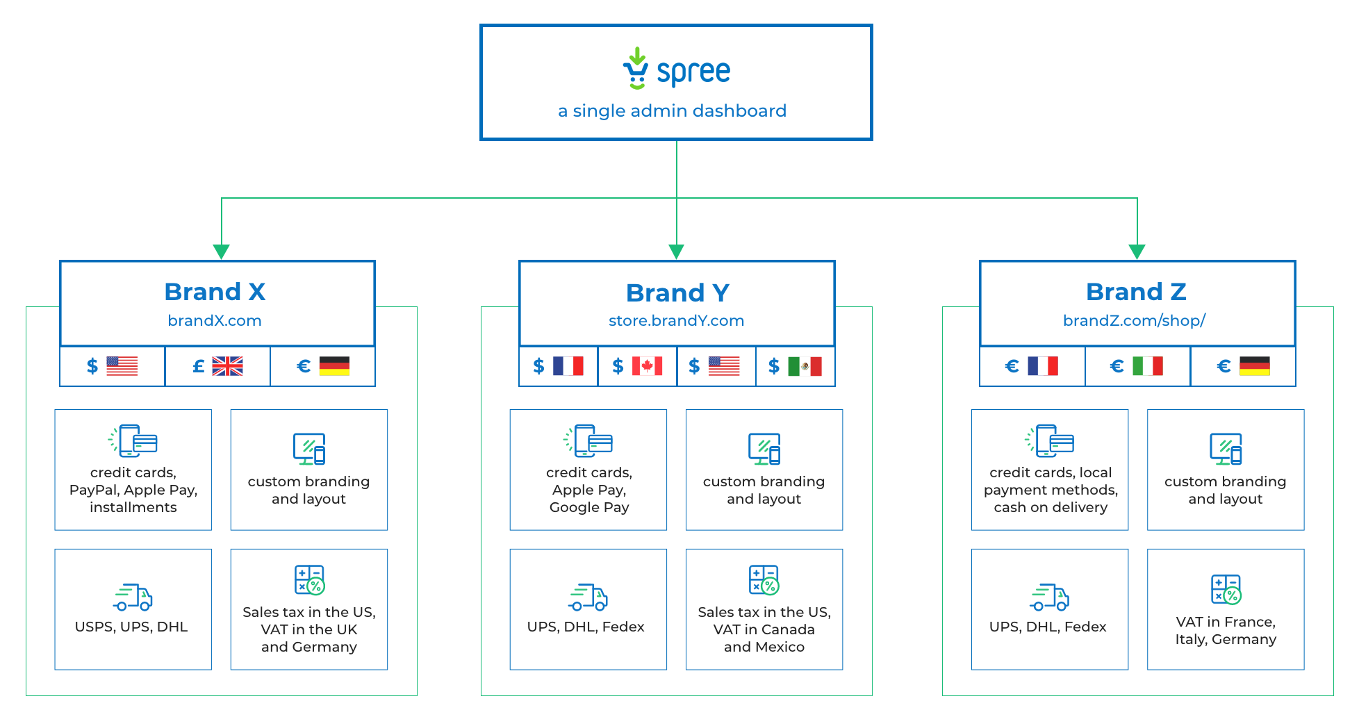 Spree Software - Spree Commerce multi-language & multi-currency features