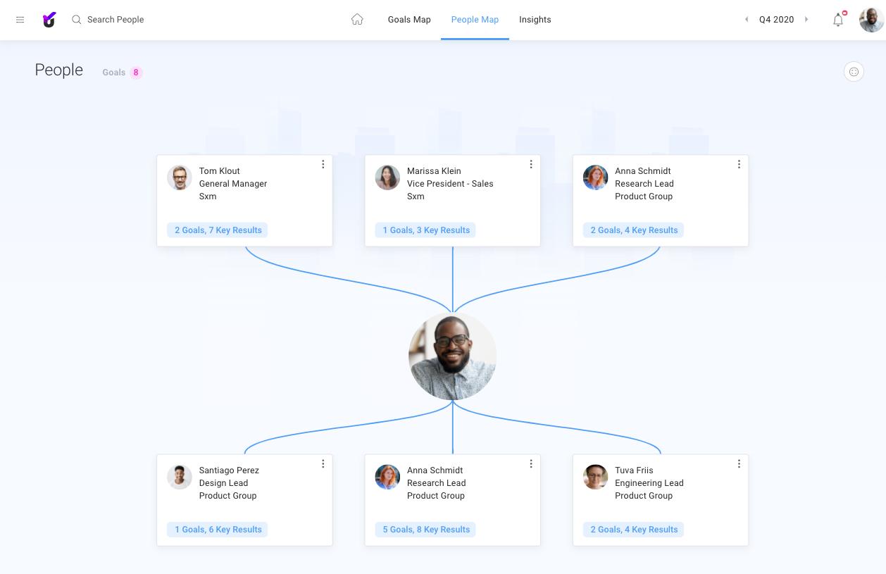 Unlock:OKR People Map
