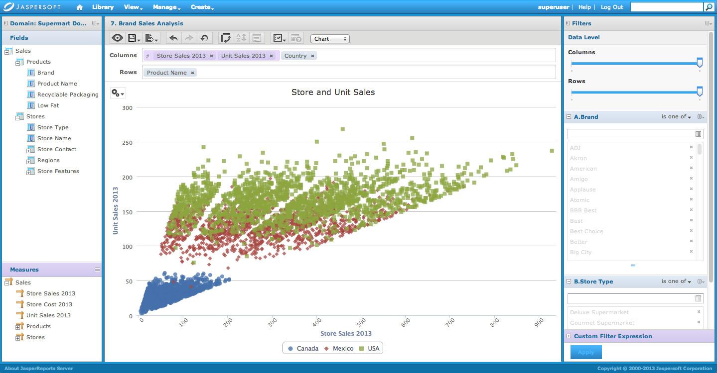 Data vizualization with Jaspersoft