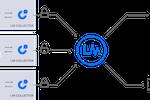 LogicMonitor screenshot: LogicMonitor Architecture