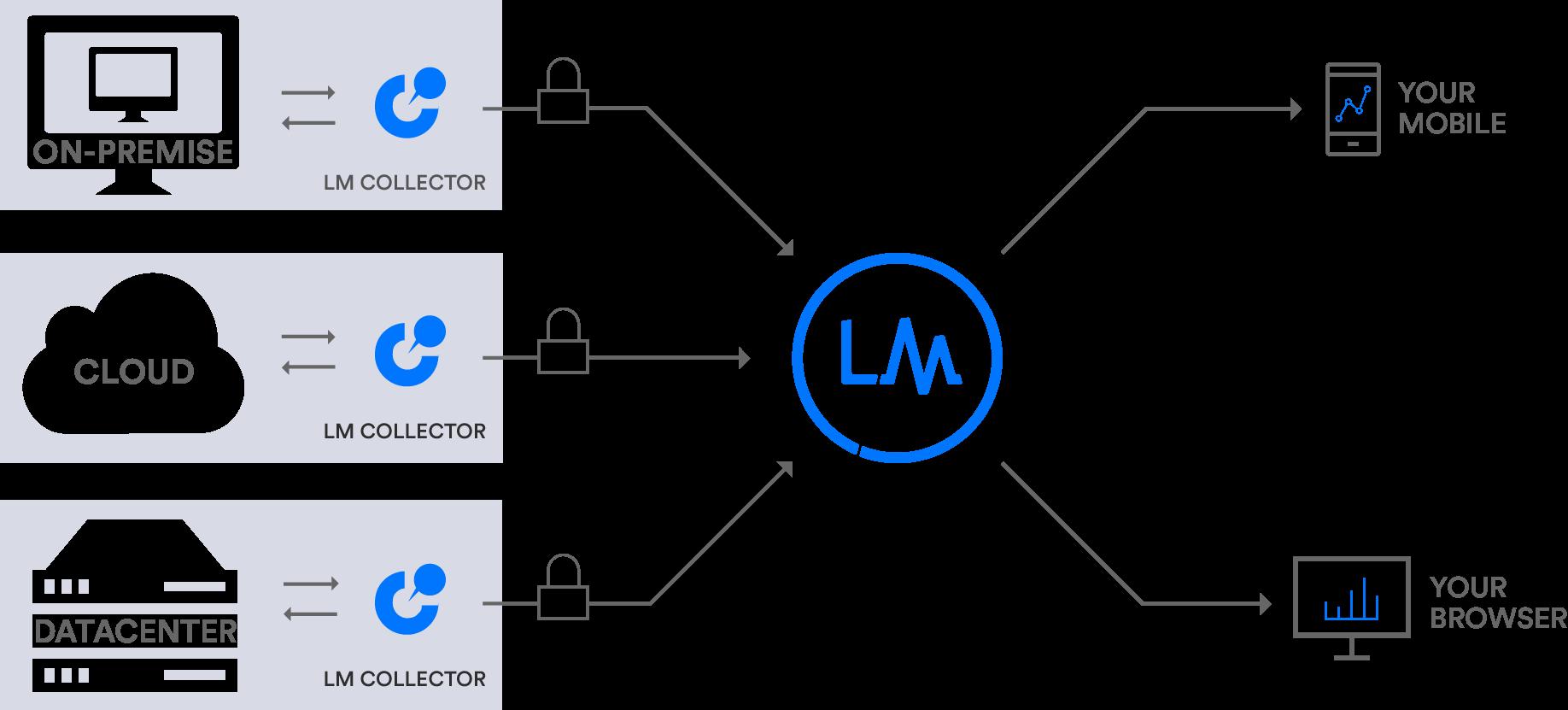 LogicMonitor Architecture