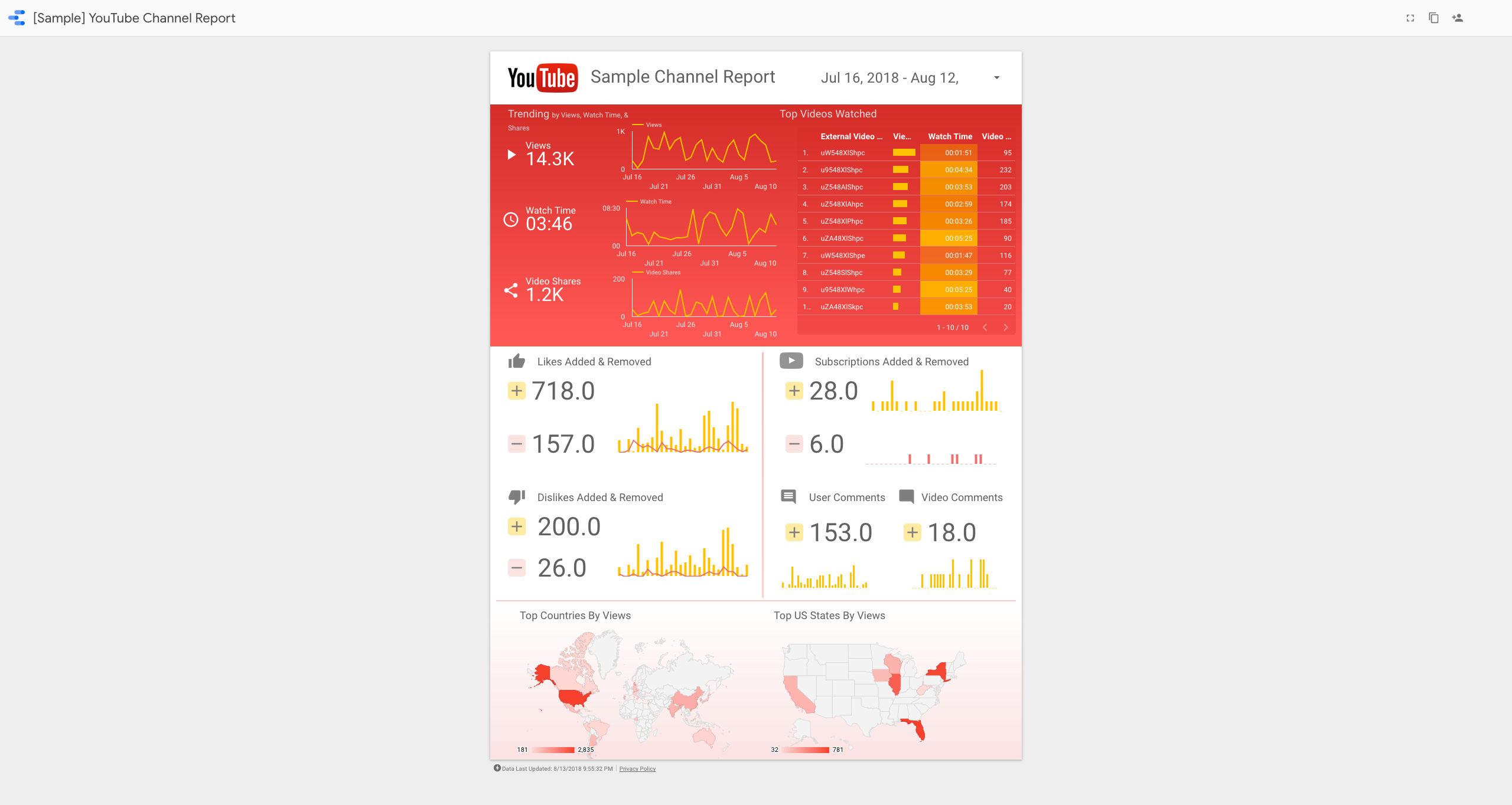 An example marketing template for a YouTube Channel Report detailing views, watch time, video shares, and additional core metrics