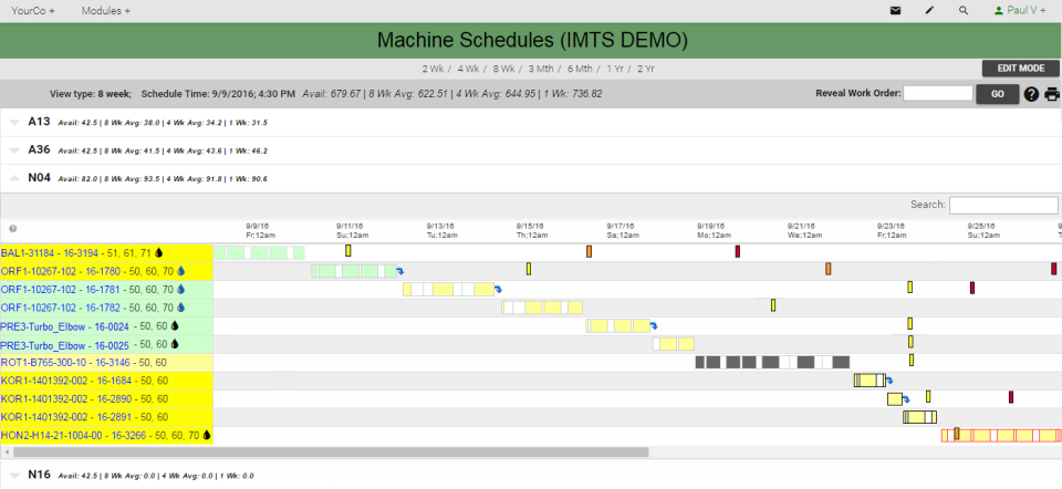 Machine schedules