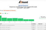 Dhound screenshot: Reports can be generated to view security data visually