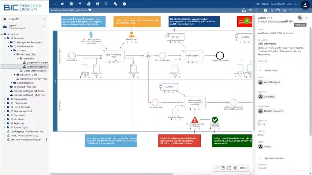 BIC Process Design collaboration diagram