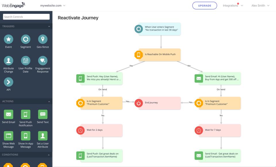 Multichannel User Journey