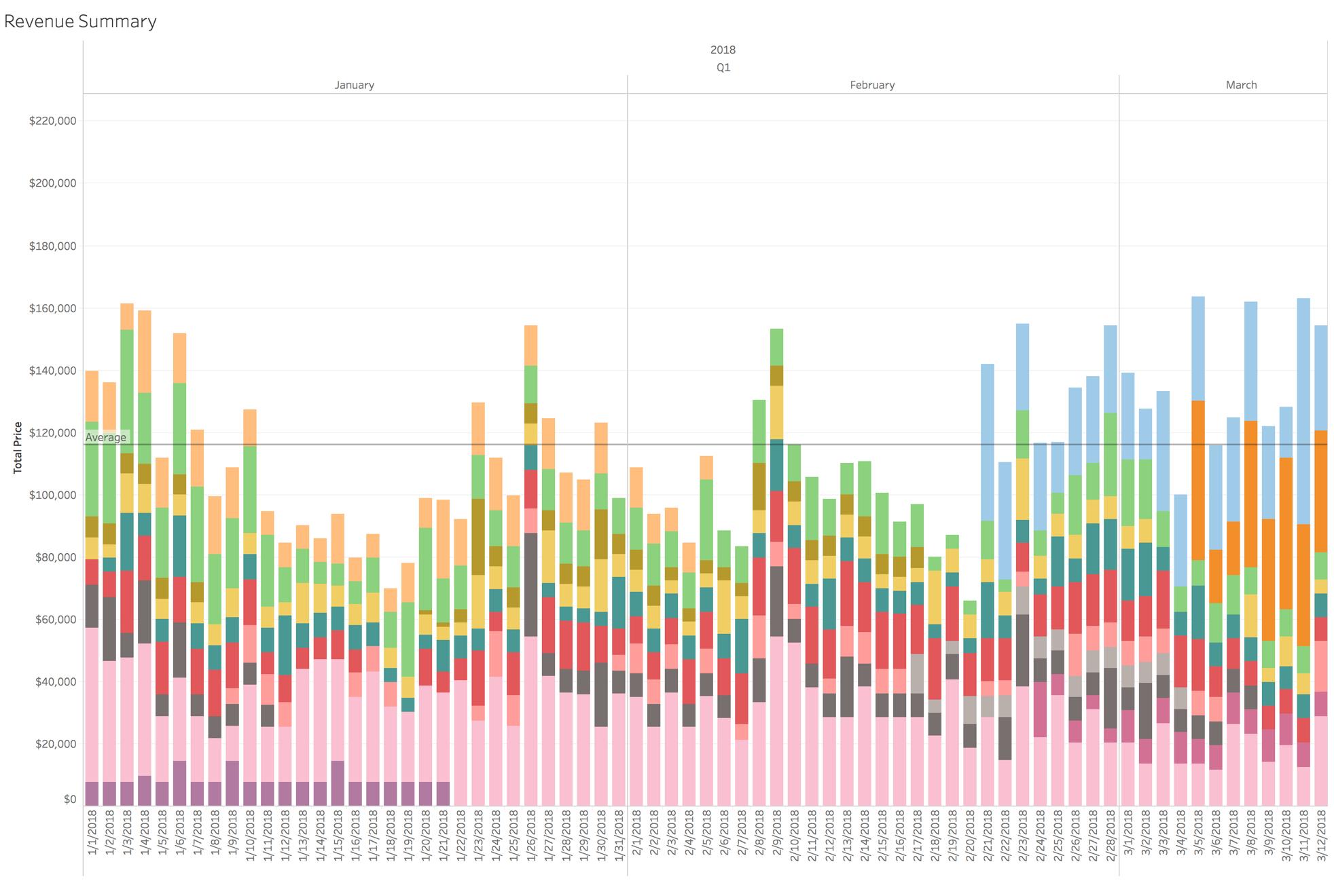 Drakewell revenue summary