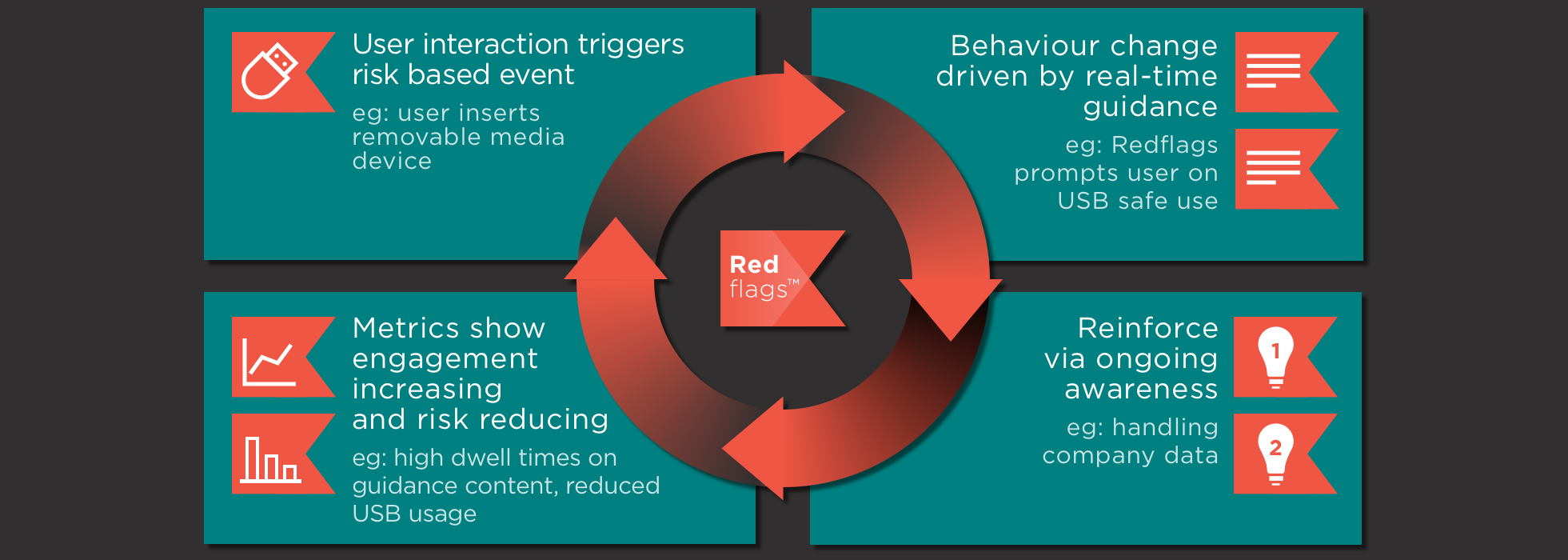 Redflags uniquely real-time security awareness