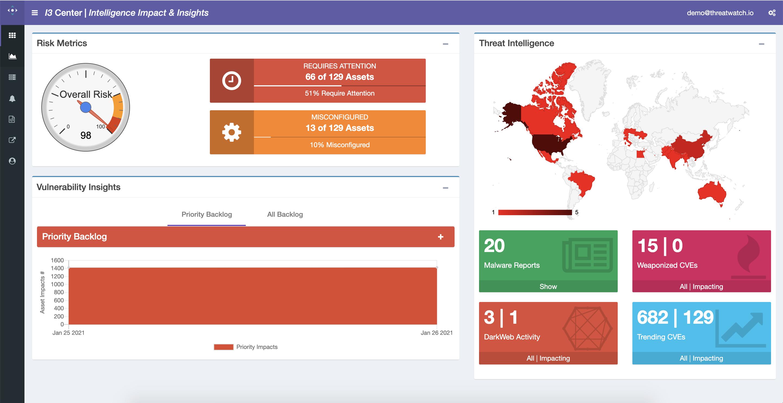 ThreatWatch risk metrics