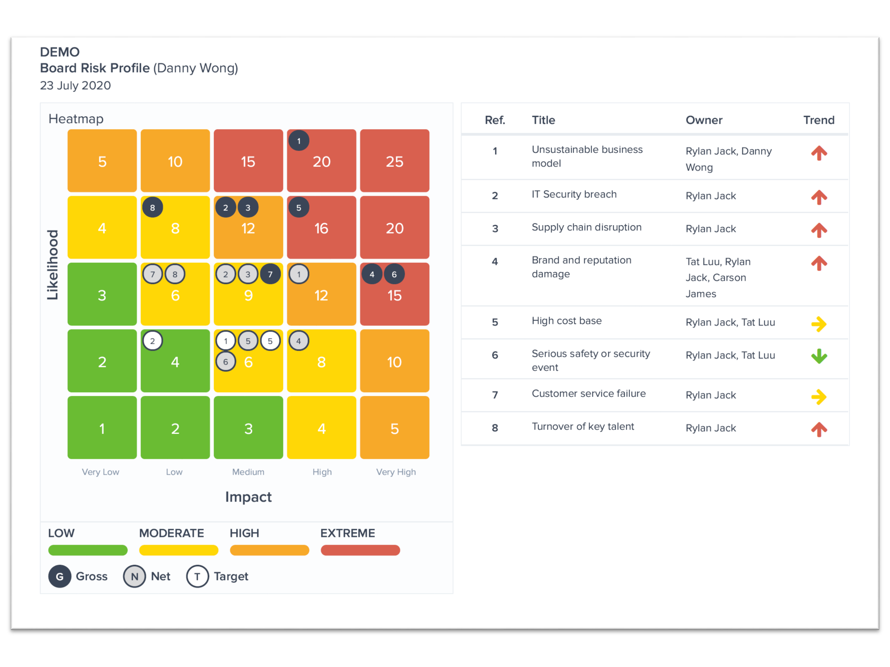 Risk Profiles - Easily create and review risk profiles in workshops with the team or on your own. Review and analyse risk profiles for each department, project, business activity or at the Board level.