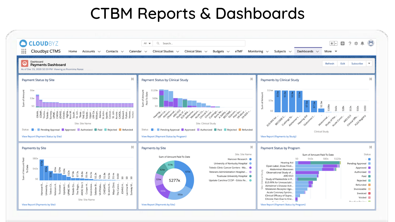 CTBM Reports and Dashboards