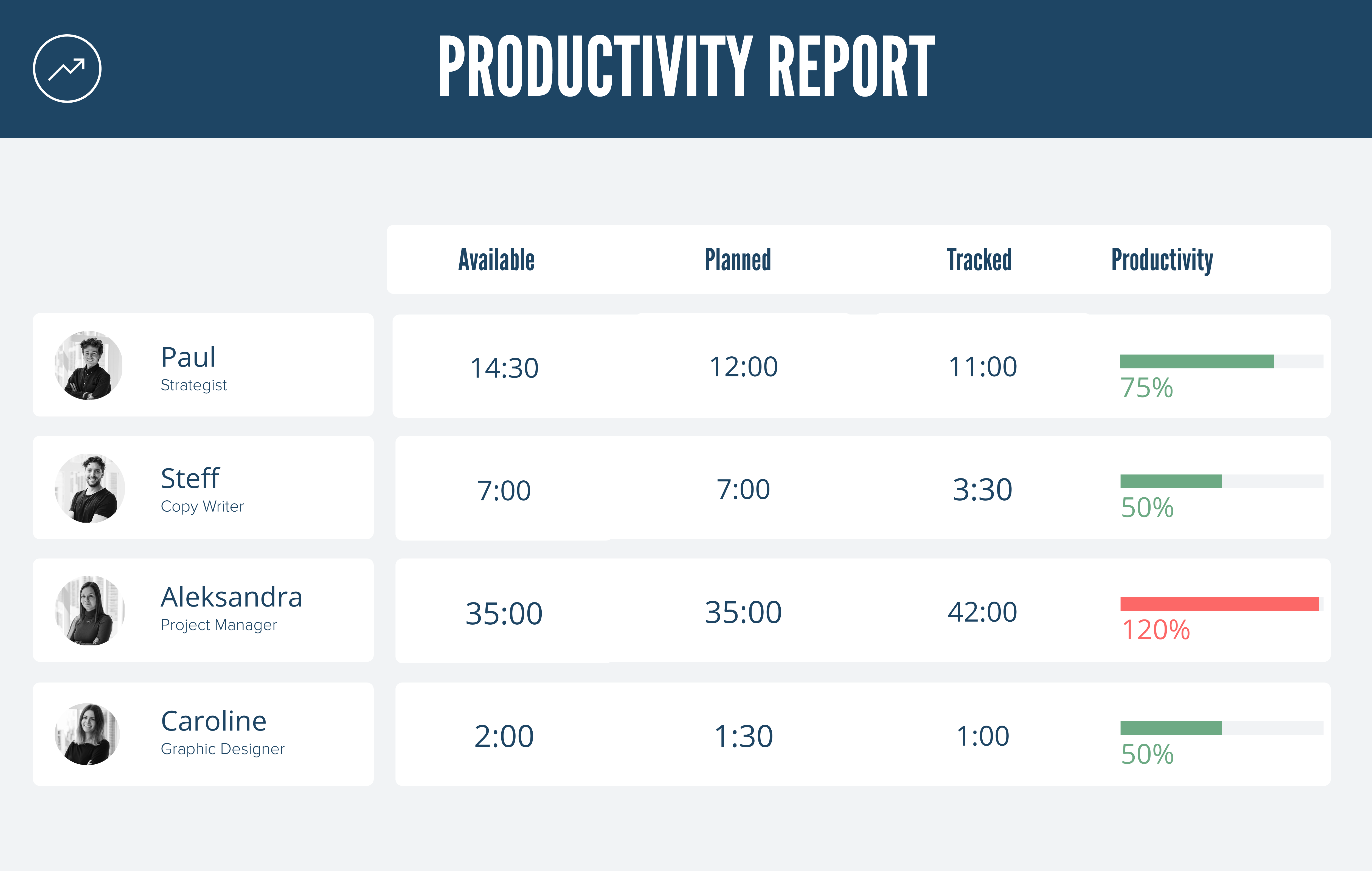 Rodeo real-time team productivity reports
