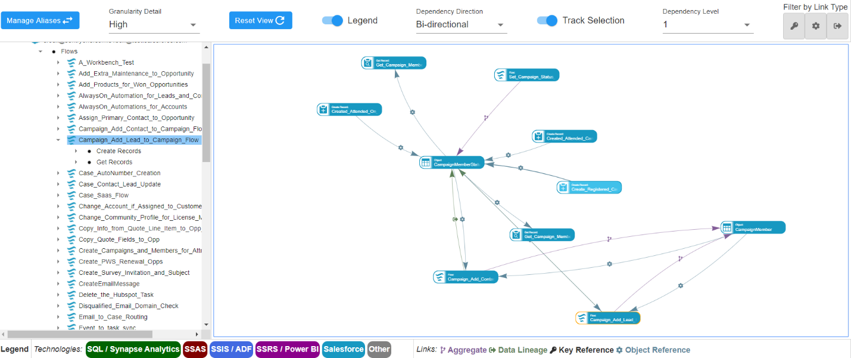 SentryOne Document dependency diagram