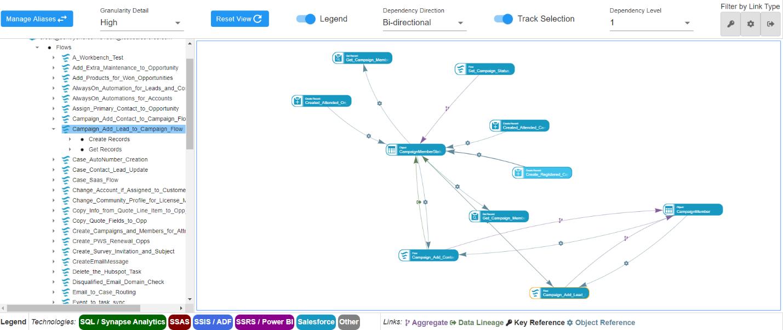 SolarWinds Database Mapper Software - SentryOne Document dependency diagram