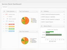 TeamHeadquarters Software - Ticket statistics include the ticket volume by product and by location