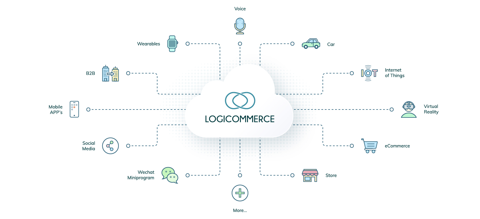 Deliver outstanding shopping experiences anywhere and grow with confidence with LogiCommerce Headless eCommerce..