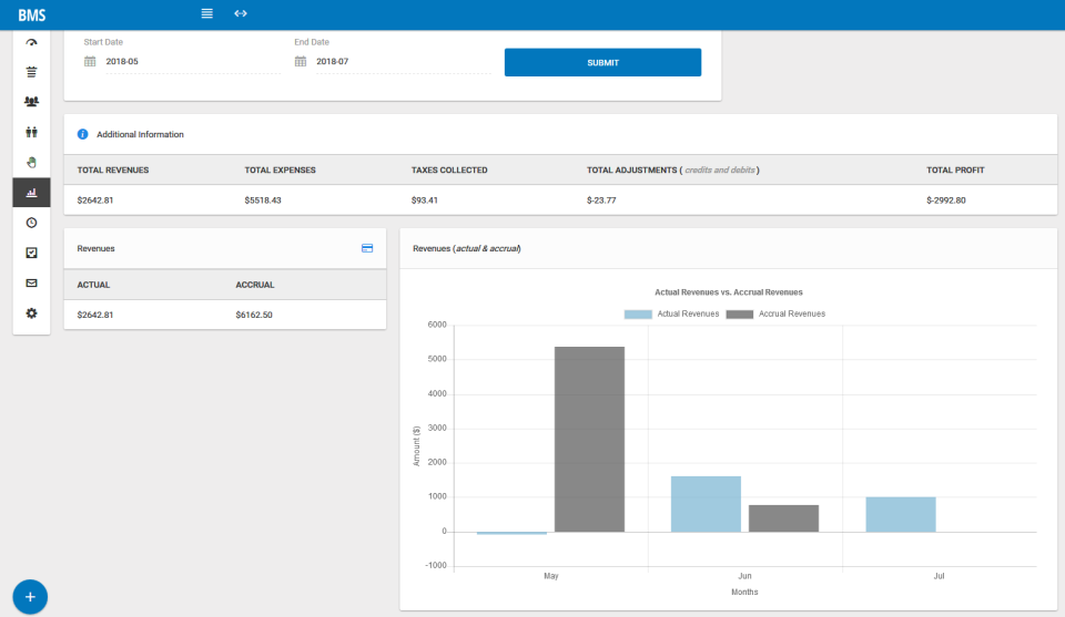 Use reports to track revenue, expenses, profit, and other financial metrics