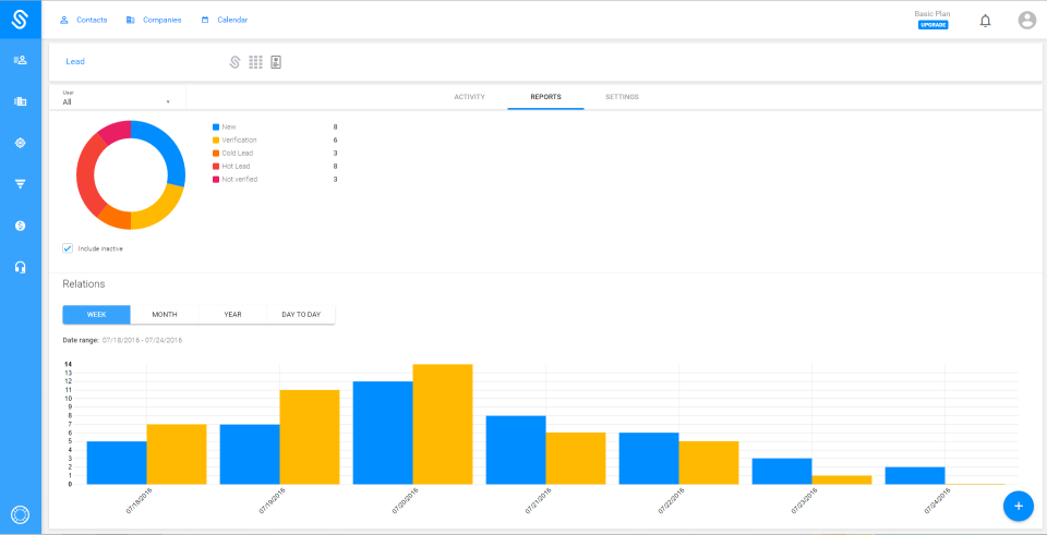 Generate reports on lead information