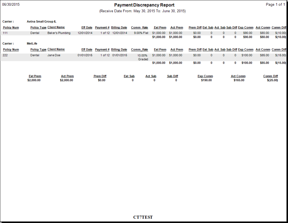 Commission Tracker payment discrepancy sample report