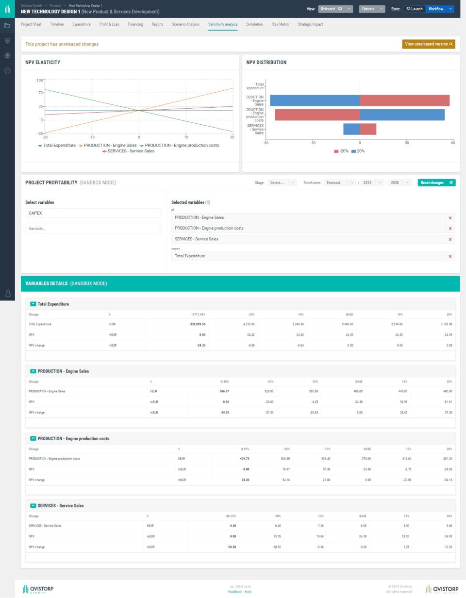 Qvistorp Growth sensitivity analysis