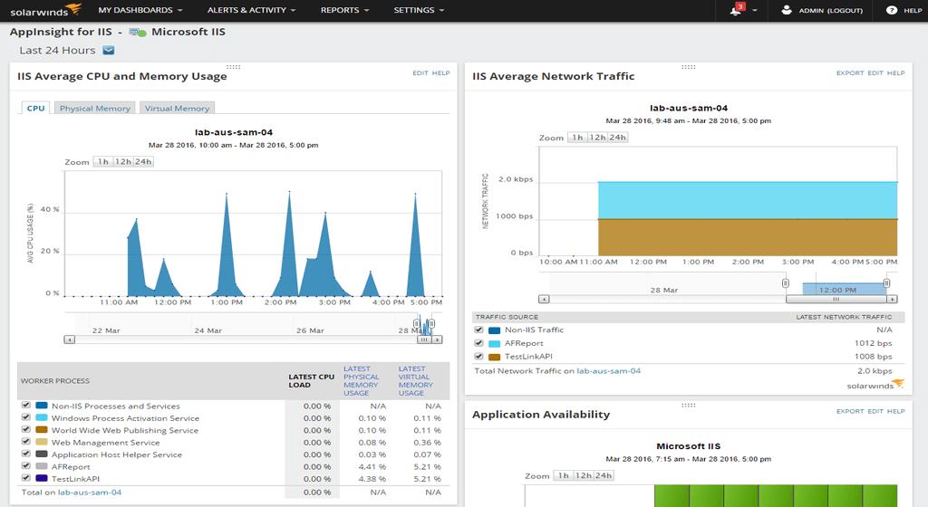 Server & Application Monitor Software - Server & Application Monitor monitoring server load
