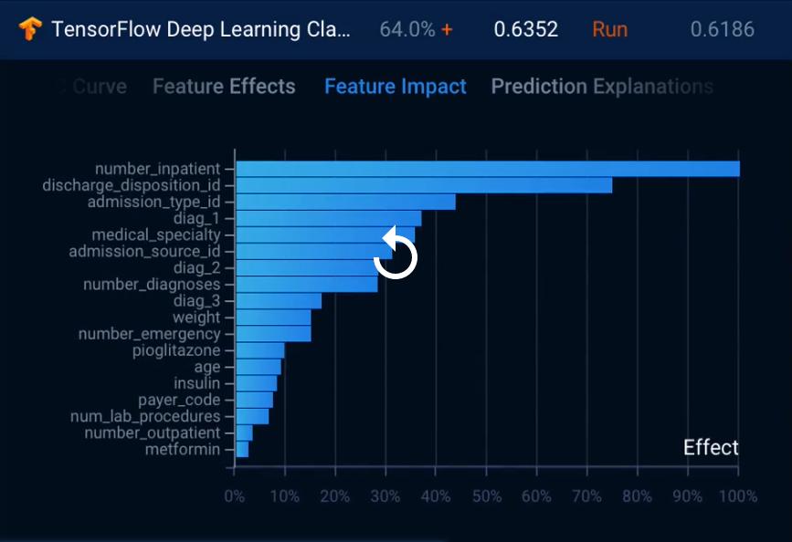 DataRobot deep learning with TensorFlow