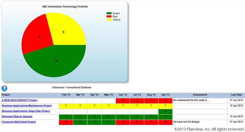 Project portfolio reporting in Planview