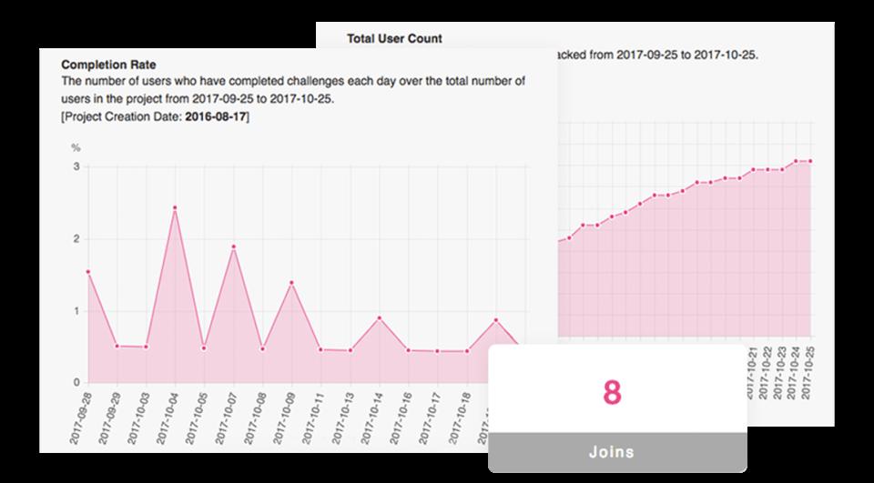 Analytics and Reports