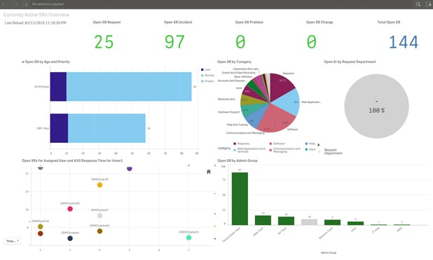 Just one click to implement SysAid's built-in BI Analytics tool, offering you pre-defined KPIs for immediate use. Get a comprehensive overview of your team's performance, and easily track your trends.
