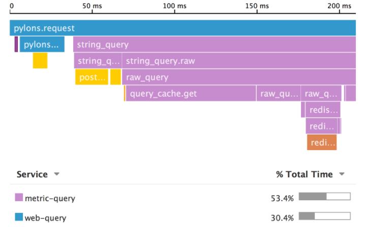 Datadog graphs