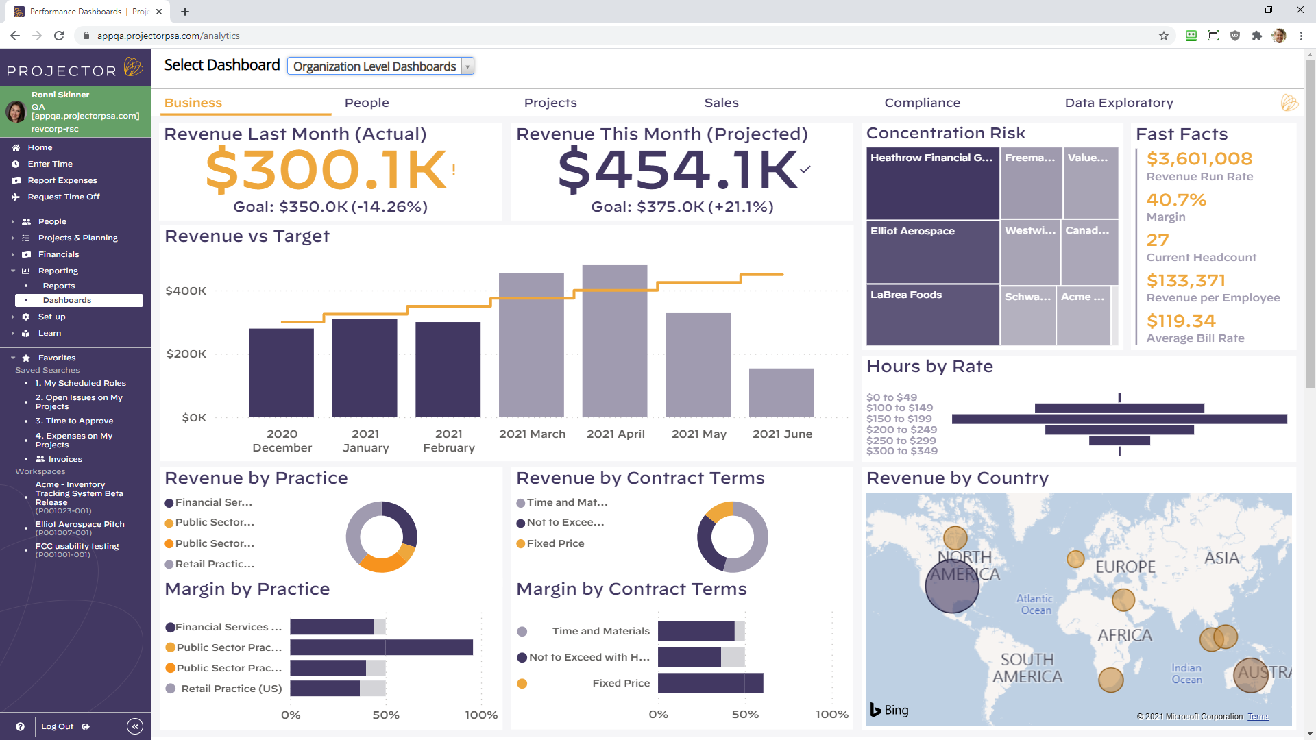Measure standard KPIs including: profitability, pipeline and project revenue or customize for your PSO