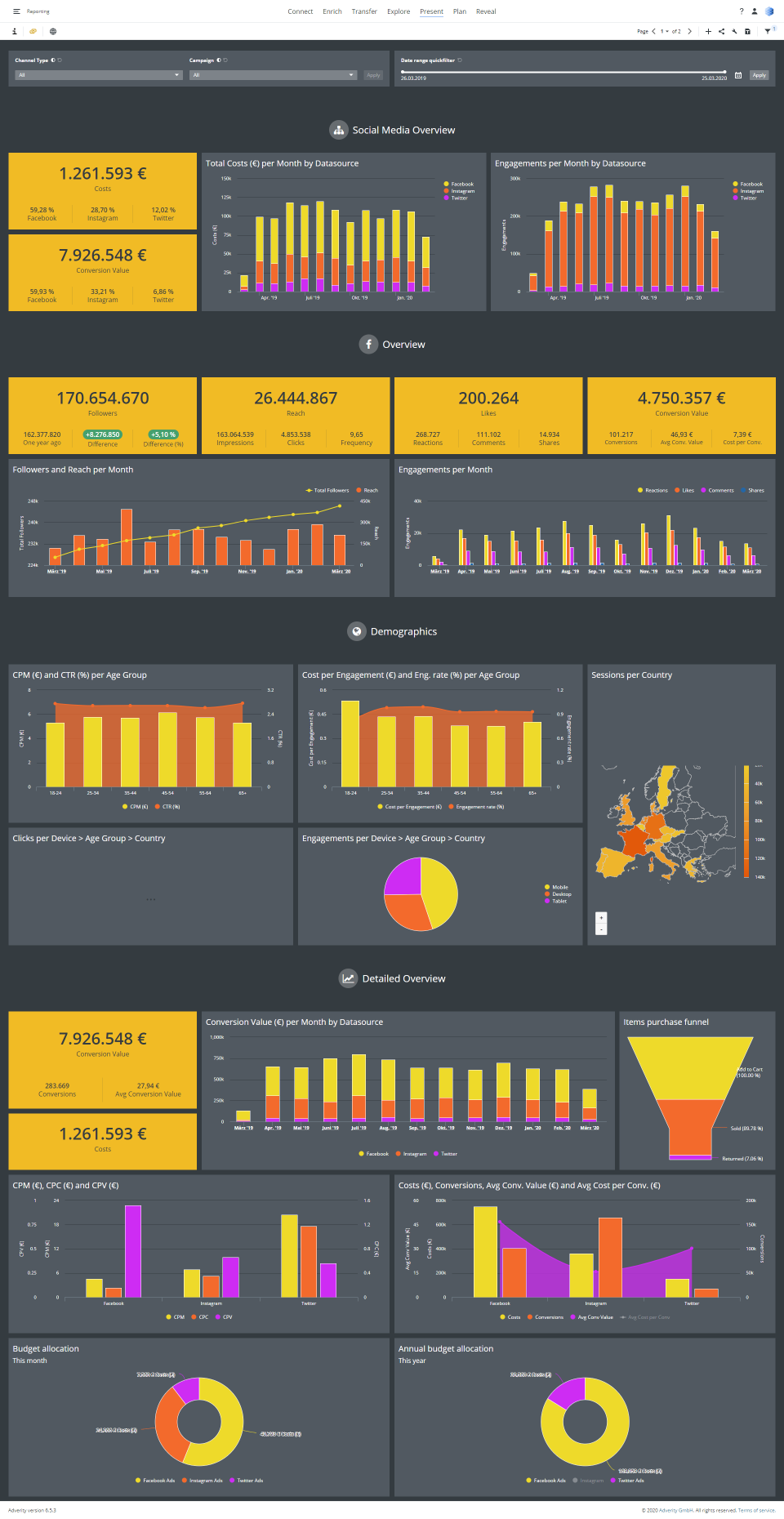 Adverity Software - Dashboard example