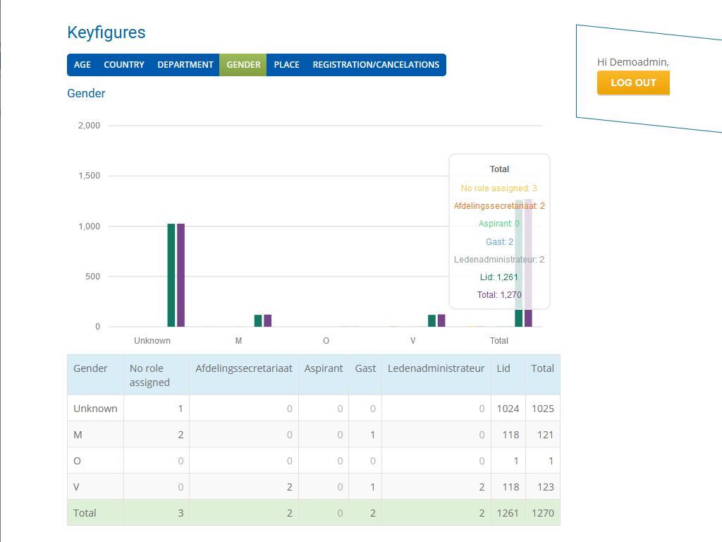 My Member Software key figures screenshot