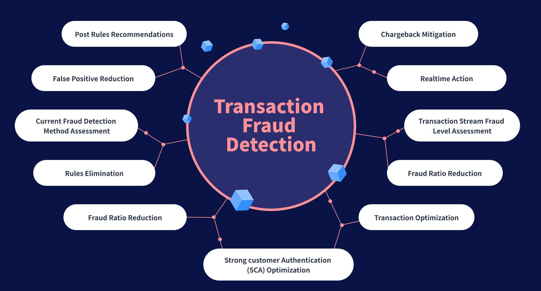 Plug and Protect Transaction Fraud Detection