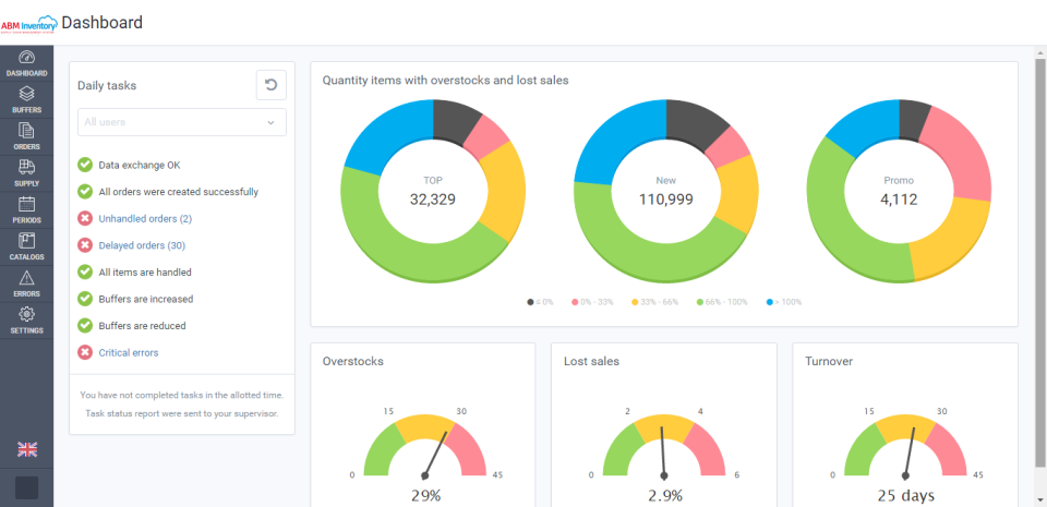 View the dashboard with key system indicators such as overstocks, lost sales, turnover and more