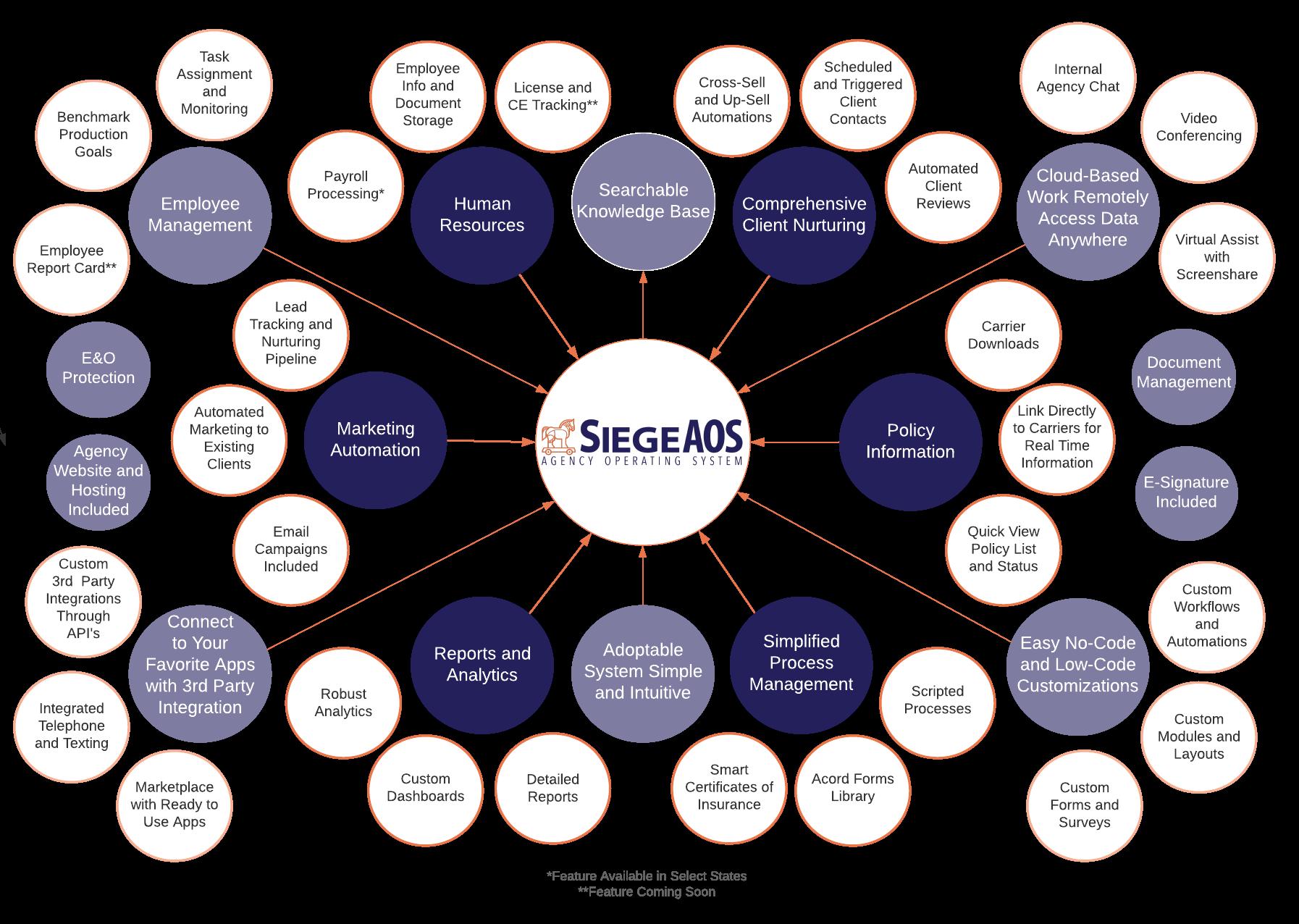 SiegeAOS Features Chart