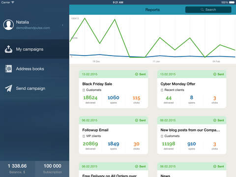 Users can track their mailing campaigns through SendPulse