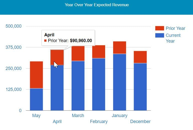 Aura Software - Year Over Year Expected Revenue