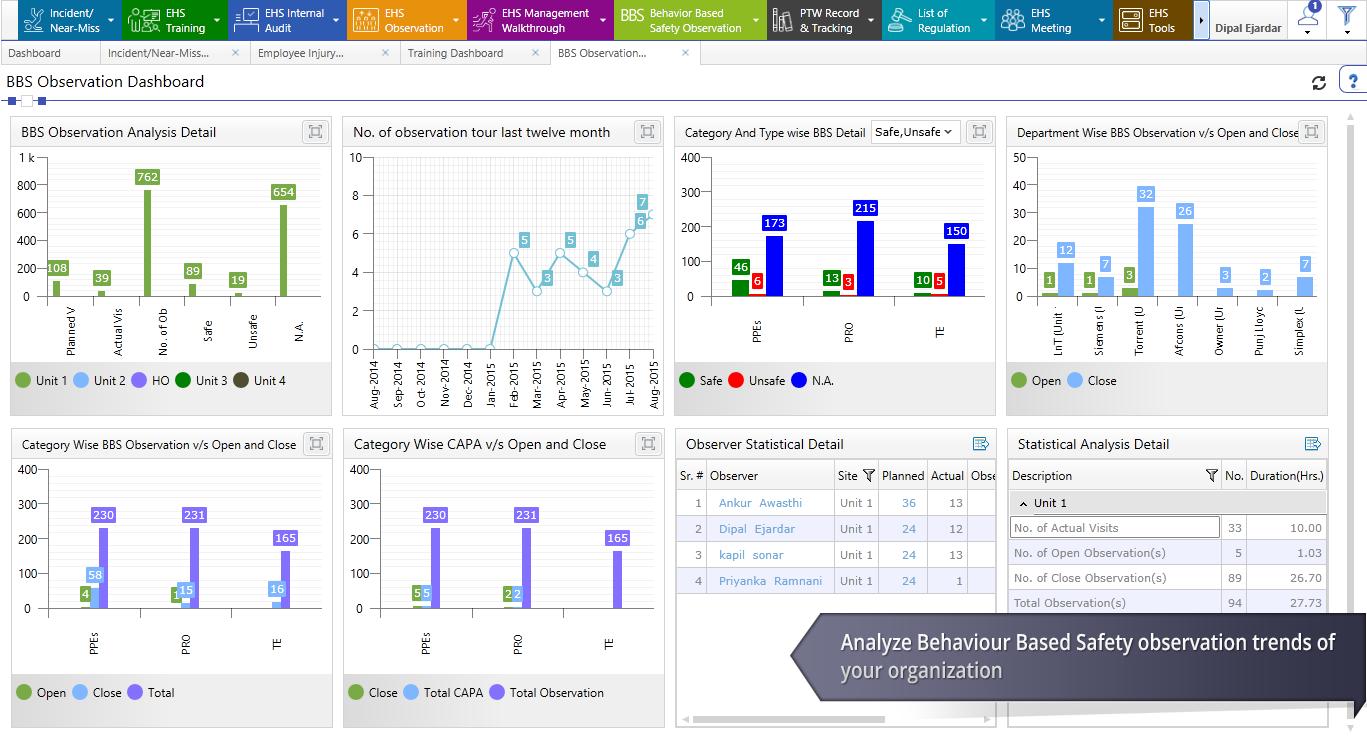 SAFE Software - Behavior-based safety (BBS) dashboard