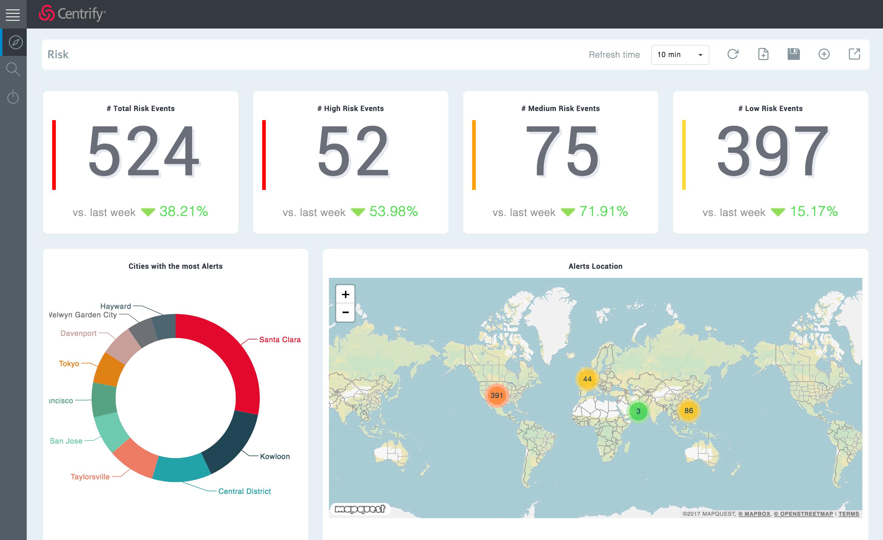 Centrify Analytics Services