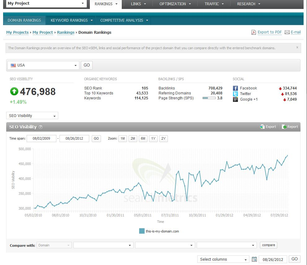Searchmetrics SEO Software