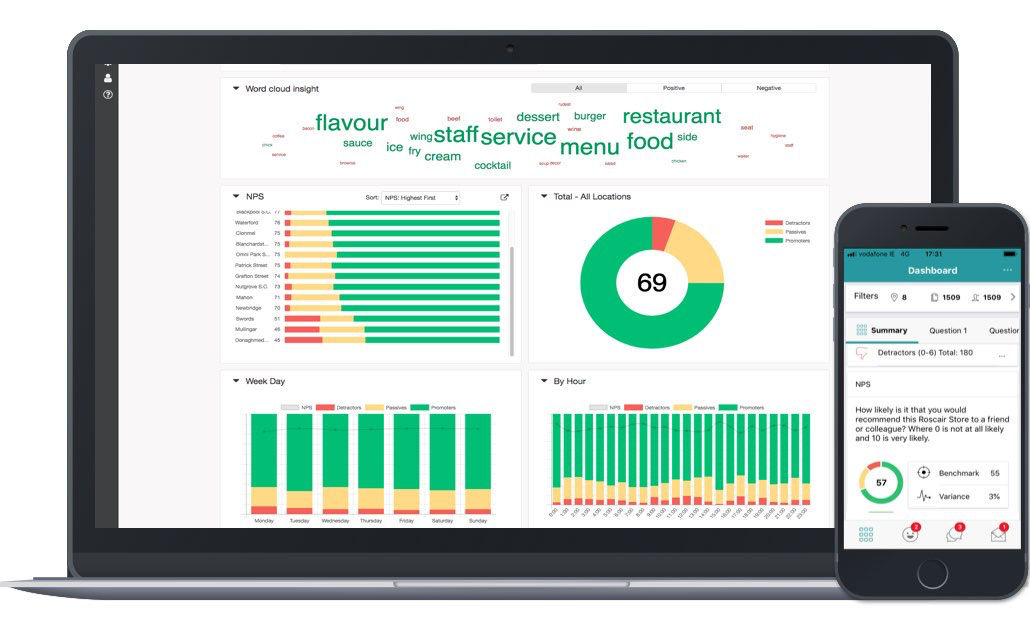 The live dashboard provides real time insight into customer experience