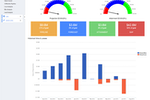 Apptivo screenshot: Set sales targets and measure performance in real time