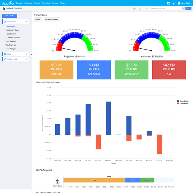 Set sales targets and measure performance in real time