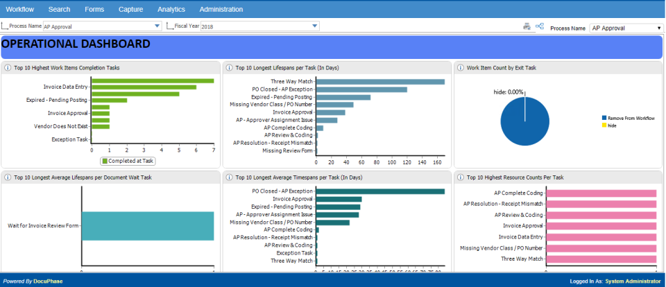 DocuPhase screenshot: Analytics dashboard page to view employee efficiency