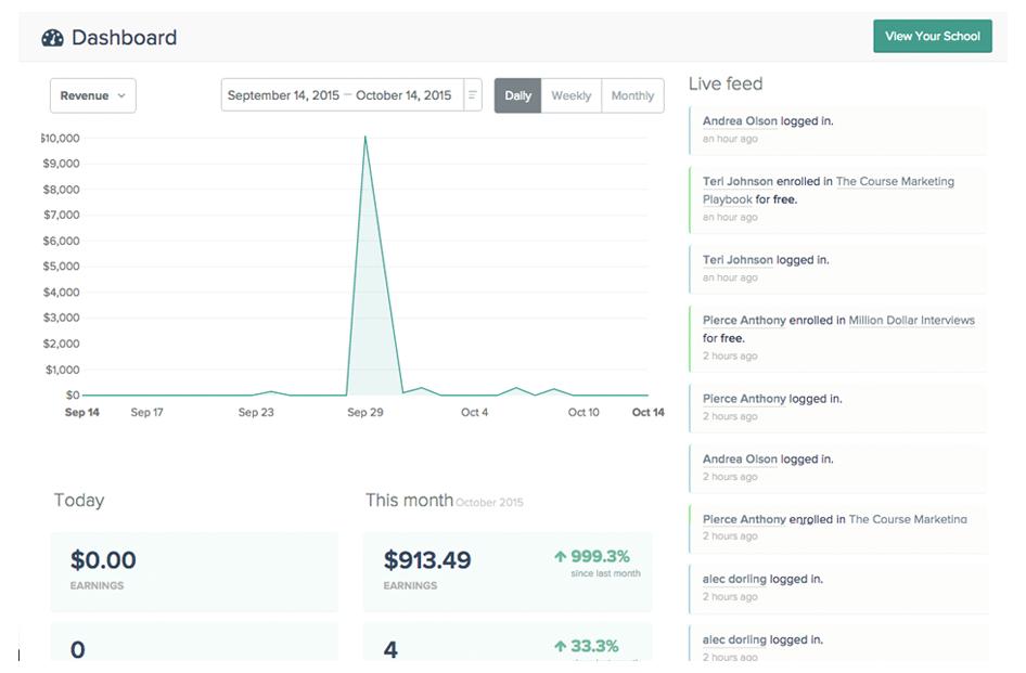 Teachable screenshot: Teachable Analytics dashboard