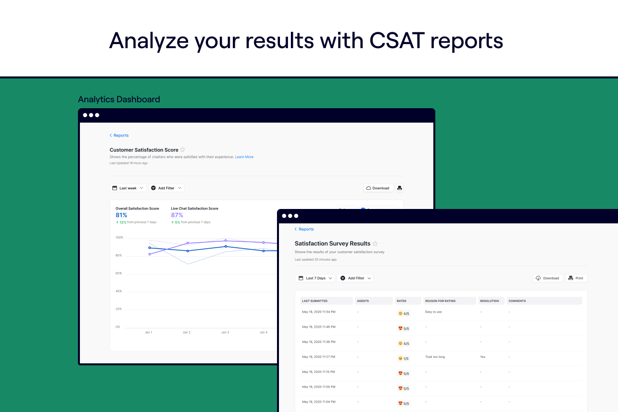 Analyze your results with simple to understand CSAT reports