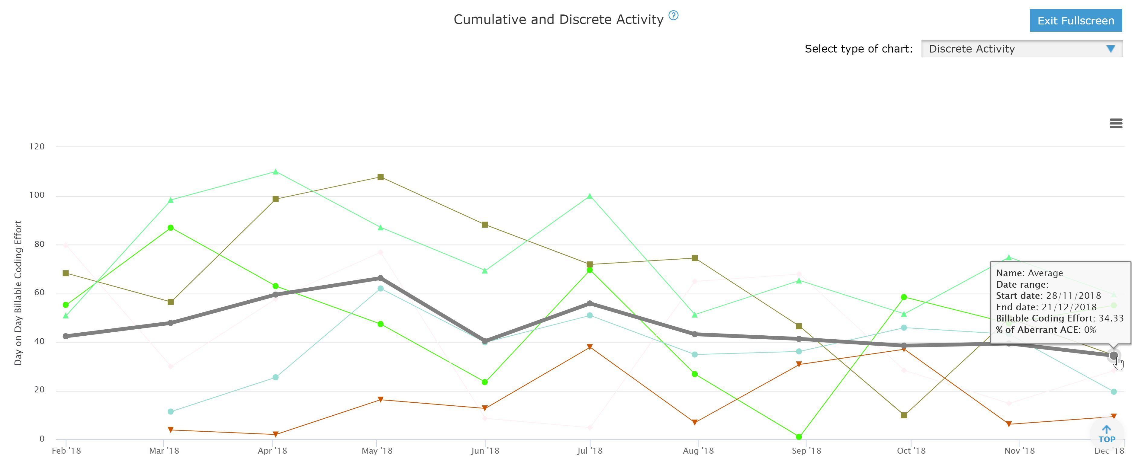 BlueOptima activity chart screenshot