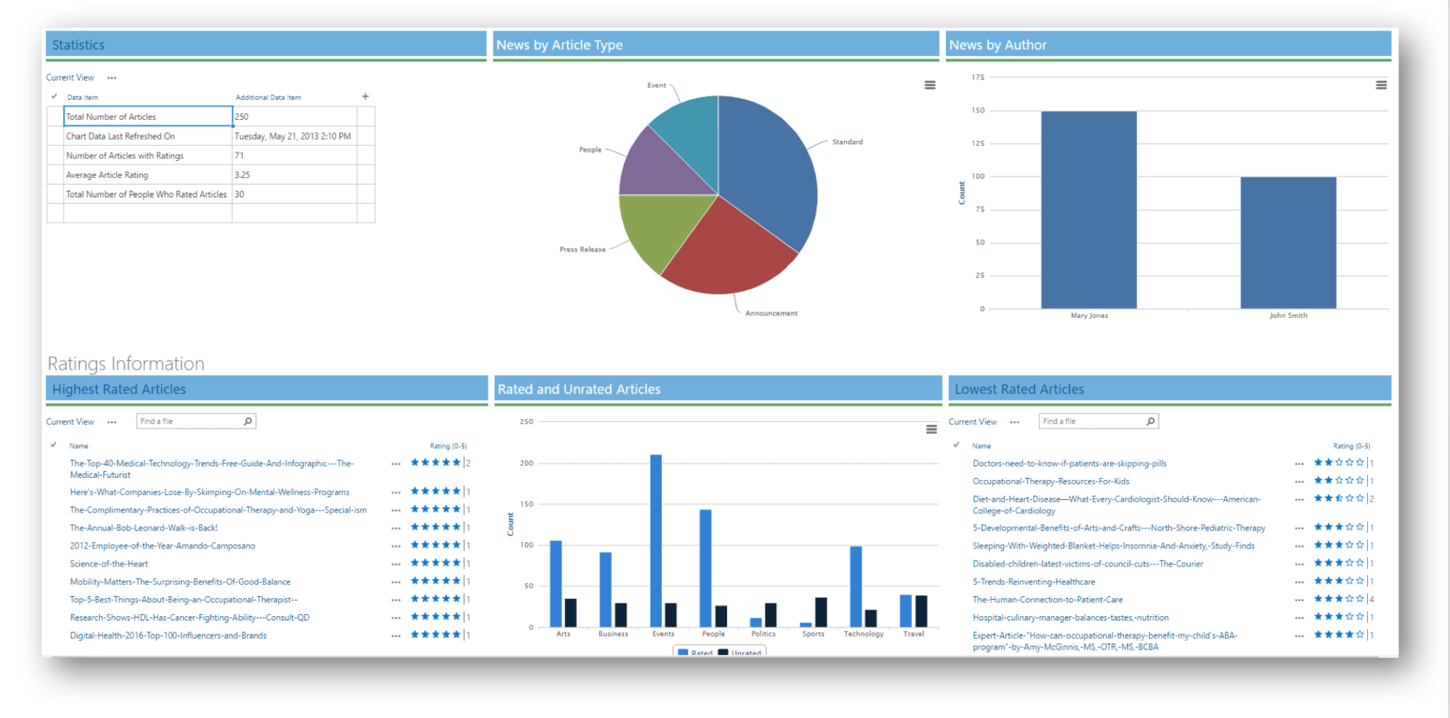 ElevatePoint Statistics & ratings