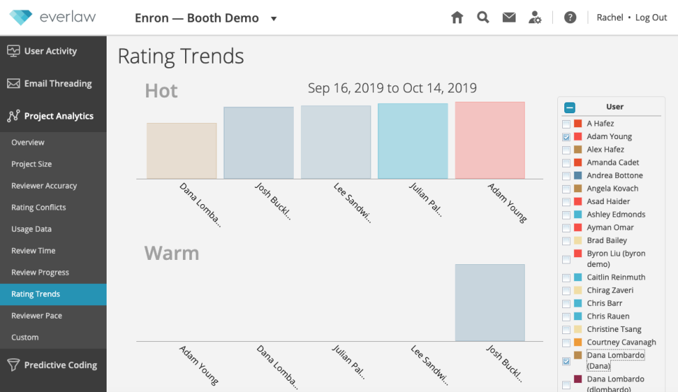Everlaw rating trends